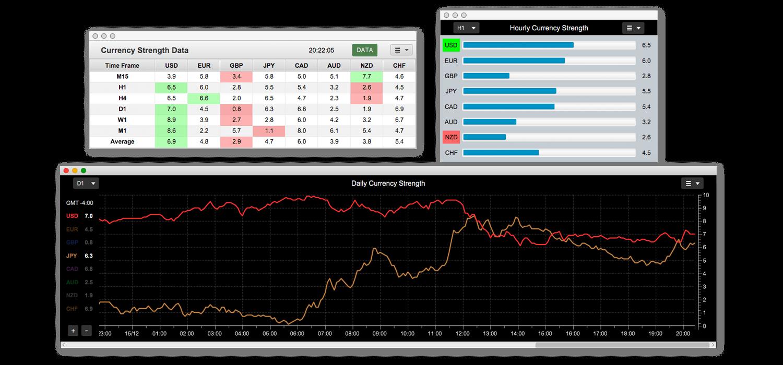 Forex strength meter desktop